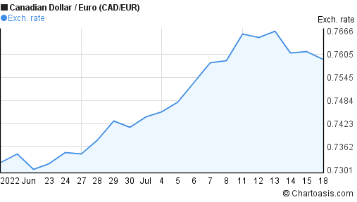 Canadian Dollar to Euro (CAD/EUR) 1 month forex chart