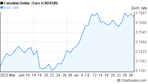Canadian Dollar to Euro (CAD/EUR) 2 months forex chart