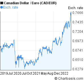Canadian Dollar to Euro (CAD/EUR) 3 years forex chart