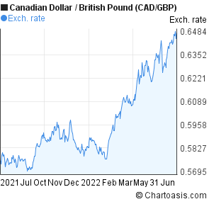 Gbp usd daily forex chart