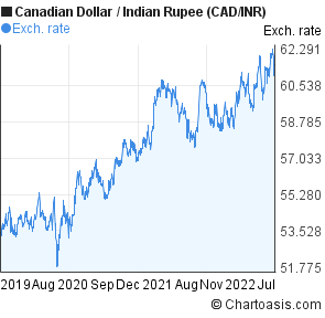 Inr to cad forex