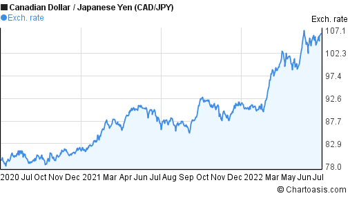 Canadian Dollar To Anese Yen Cad Jpy 2 Years Forex Chart