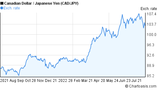 Canadian Dollar to Japanese Yen (CAD/JPY) forex chart