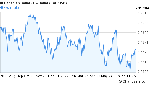 Canadian Dollar to US Dollar (CAD/USD) 1 year forex chart