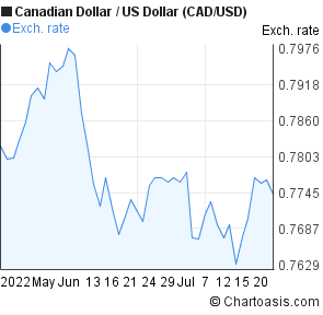 Canadian Dollar to US Dollar (CAD/USD) 2 months forex chart