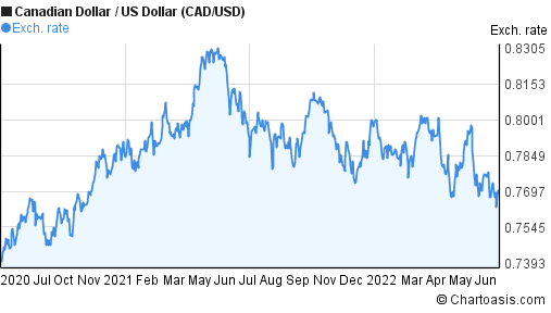 Canadian Dollar to US Dollar (CAD/USD) 2 years forex chart