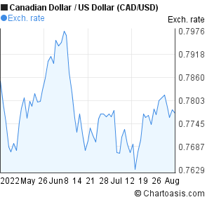 Canadian Dollar to US Dollar (CAD/USD) 3 months forex chart