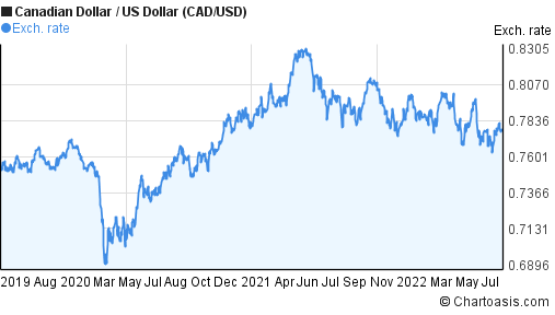 Canadian Dollar to US Dollar (CAD/USD) 3 years forex chart
