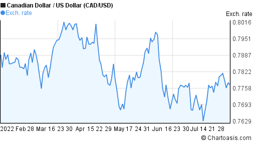 Canadian Dollar to US Dollar (CAD/USD) 6 months forex chart