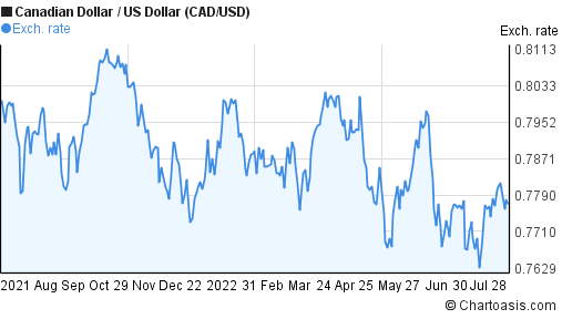 Canadian Dollar to US Dollar (CAD/USD) forex chart