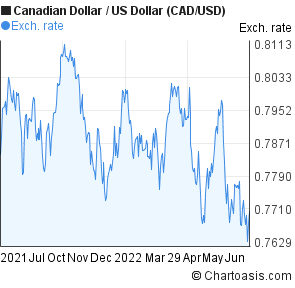 Canadian Dollar To Us Cad Usd Forex Chart