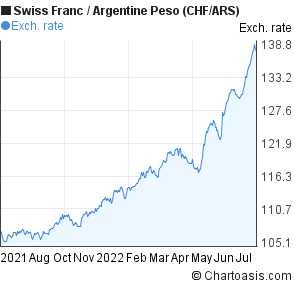Swiss Franc to Argentine Peso (CHF/ARS) 1 year forex chart