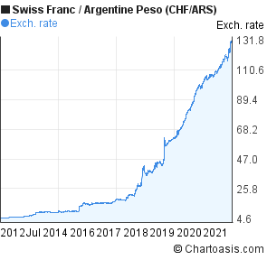 Swiss Franc to Argentine Peso (CHF/ARS) 10 years forex chart
