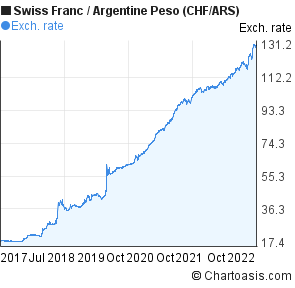 Swiss Franc to Argentine Peso (CHF/ARS) 5 years forex chart