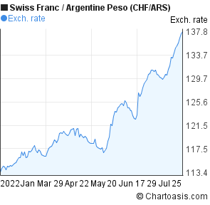 Swiss Franc to Argentine Peso (CHF/ARS) 6 months forex chart