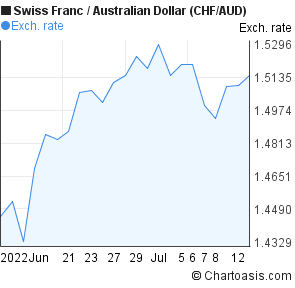 Swiss Franc to Australian Dollar (CHF/AUD) 1 month forex chart