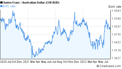 Swiss Franc to Australian Dollar (CHF/AUD) 2 years forex chart