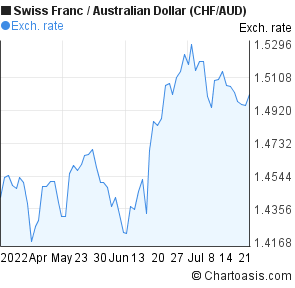 Swiss Franc to Australian Dollar (CHF/AUD) 3 months forex chart