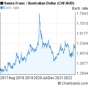Swiss Franc to Australian Dollar (CHF/AUD) 5 years forex chart