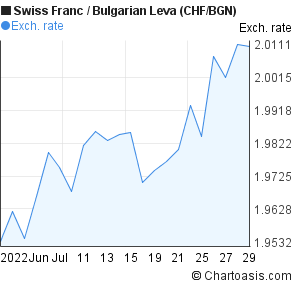 Swiss Franc to Bulgarian Leva (CHF/BGN) 1 month forex chart