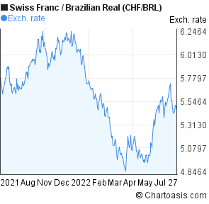 Swiss Franc to Brazilian Real (CHF/BRL) 1 year forex chart