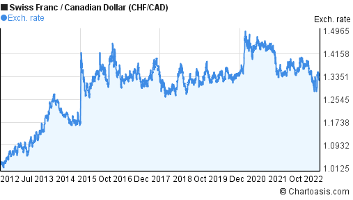 Swiss Franc to Canadian Dollar (CHF/CAD) 10 years forex chart