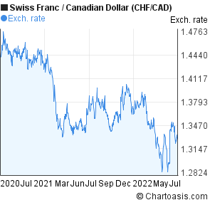 Swiss Franc to Canadian Dollar (CHF/CAD) 2 years forex chart