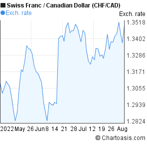 Swiss Franc to Canadian Dollar (CHF/CAD) 3 months forex chart
