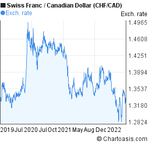 Swiss Franc to Canadian Dollar (CHF/CAD) 3 years forex chart