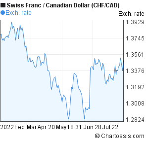 Forex chf cad charts