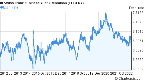 Swiss Franc to Chinese Yuan (Renminbi) (CHF/CNY) 10 years forex chart