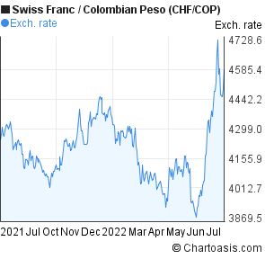 Swiss Franc to Colombian Peso (CHF/COP) 1 year forex chart