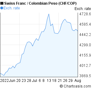 Swiss Franc to Colombian Peso (CHF/COP) 2 months forex chart