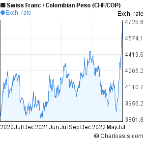Swiss Franc to Colombian Peso (CHF/COP) 2 years forex chart