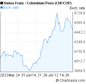 Swiss Franc to Colombian Peso (CHF/COP) 3 months forex chart