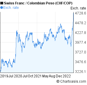 Swiss Franc to Colombian Peso (CHF/COP) 3 years forex chart