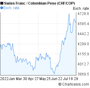 Swiss Franc to Colombian Peso (CHF/COP) 6 months forex chart