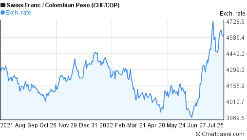 Swiss Franc to Colombian Peso (CHF/COP) forex chart