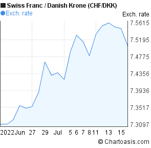 Swiss Franc to Danish Krone (CHF/DKK) 1 month forex chart