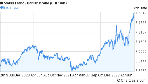 Swiss Franc to Danish Krone (CHF/DKK) 3 years forex chart