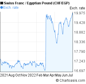Swiss Franc to Egyptian Pound (CHF/EGP) forex chart