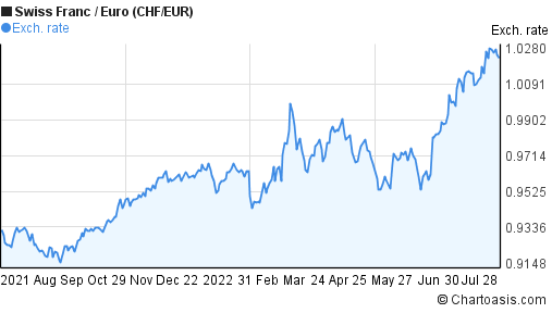 Swiss Franc to Euro (CHF/EUR) forex chart