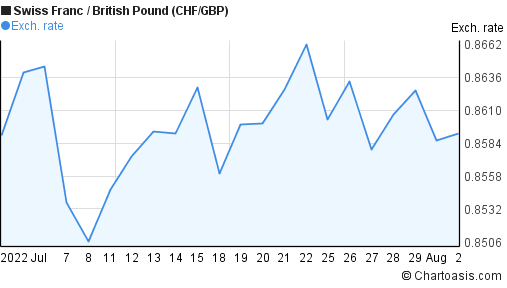 Swiss Franc to British Pound (CHF/GBP) 1 month forex chart