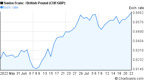Swiss Franc to British Pound (CHF/GBP) 2 months forex chart