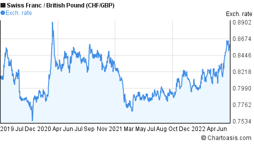 Swiss Franc to British Pound (CHF/GBP) 3 years forex chart