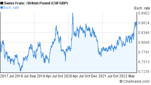 Swiss Franc to British Pound (CHF/GBP) 5 years forex chart