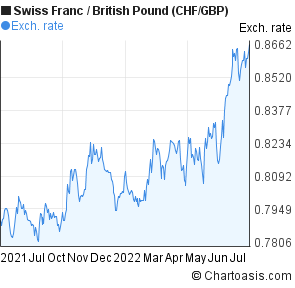 Swiss Franc to British Pound (CHF/GBP) forex chart
