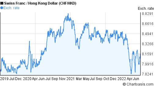Swiss Franc to Hong Kong Dollar (CHF/HKD) 3 years forex chart
