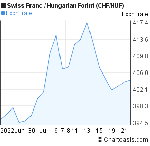 Swiss Franc to Hungarian Forint (CHF/HUF) 1 month forex chart