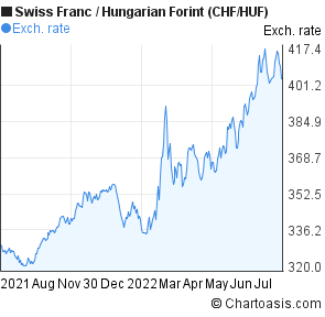 Swiss Franc to Hungarian Forint (CHF/HUF) 1 year forex chart